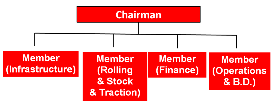 Proposed Composition of Railway Board